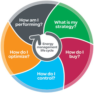 Energy-Management-Lifecycle